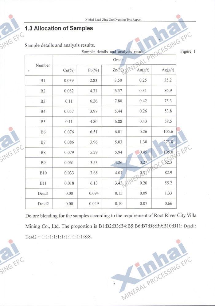 Mineral Dressing Test Mineral Dressing Test Report Mineral Dress